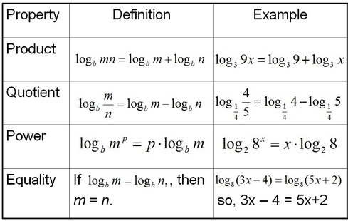 Derivatives of basic trig functions